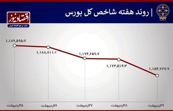 هفته ناامید کننده بورس تهران
